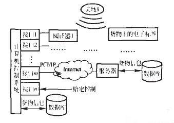 CODESOFT RFID仓储管理系统