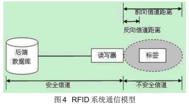 RFID的安全性