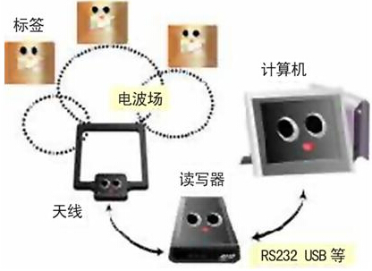 RFID仓储物流入库
