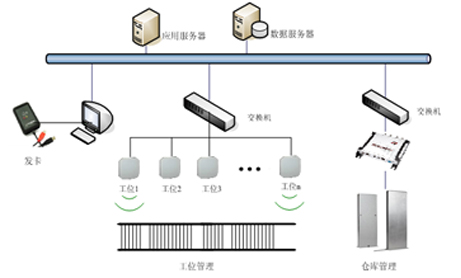 RFID生产线管理系统