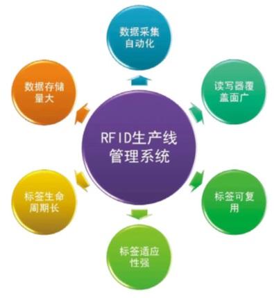 RFID卫浴管理系统