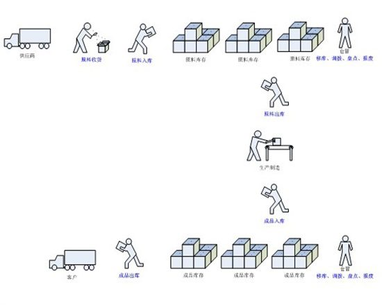 ERP PDA仓库管理系统