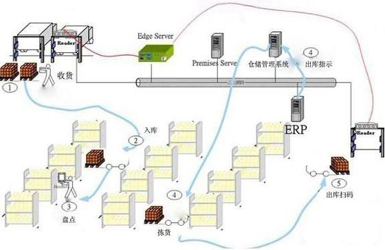 条形码/RFID医药WMS仓储管理系统