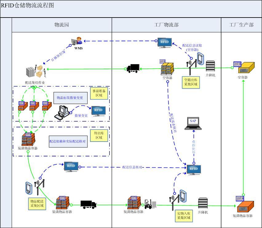 RFID智能仓储物流管理系统