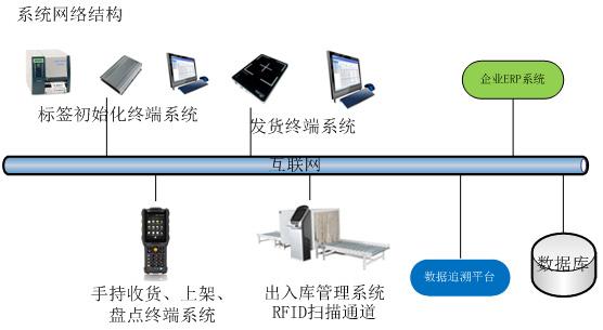 RFID智能仓储管理系统