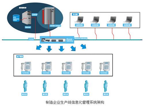 制造业RFID生产线信息化管理系统