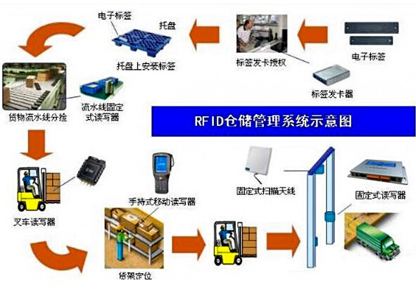 RFID仓库管理软件