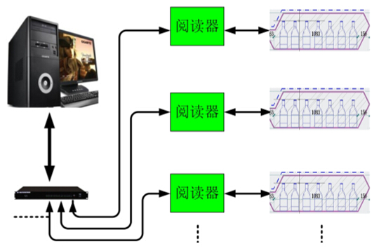 RFID智能化感应酒柜系统
