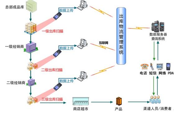 RFID防伪防窜货管理系统