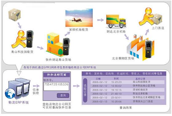 PDA快递管理系统