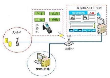 RFID物流仓储自动装柜装车管理系统