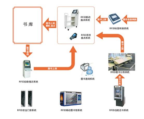 RFID图书信息化管理系统
