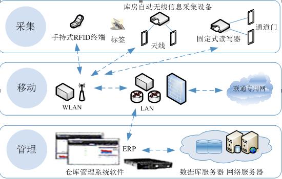 物流箱装柜装车管理系统