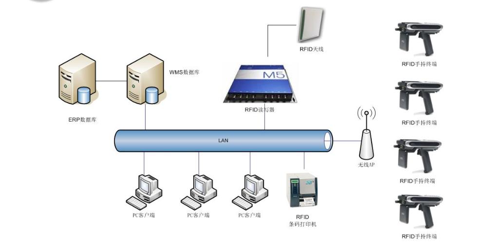 RFID样品管控系统