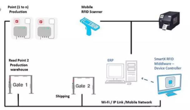 RFID智能包装管理系统