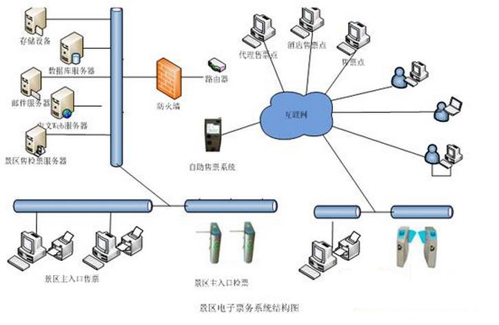 RFID电子门票管理系统
