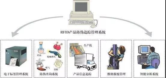 RFID物品查找管理系统