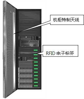 RFID机柜固定资产管理系统