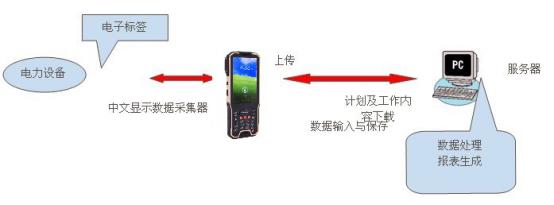 RFID点检巡检管理系统