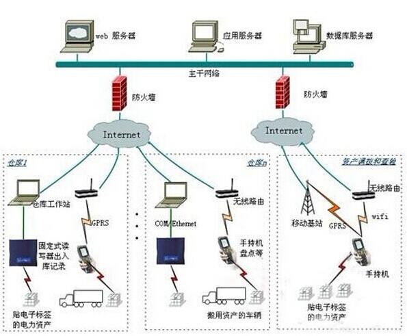 电力资产管理软件