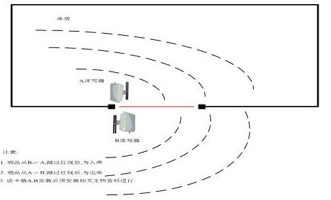有源RFID资产管理系统