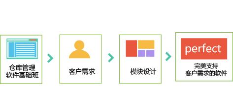 仓库条码管理系统